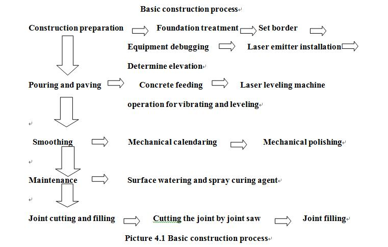 Picture 4.1 Basic construction process