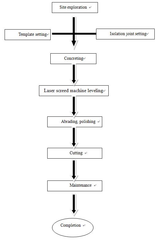 Construction plan of floor project