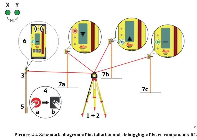 Picture 4.4 Schematic diagram of installation and debugging of laser components 02