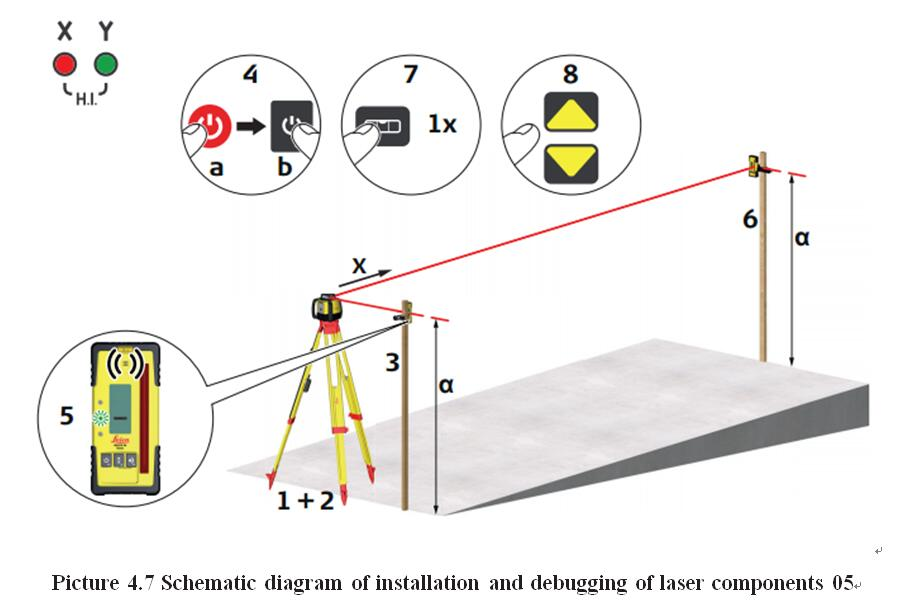 Picture 4.7 Schematic diagram of installation and debugging of laser components 05