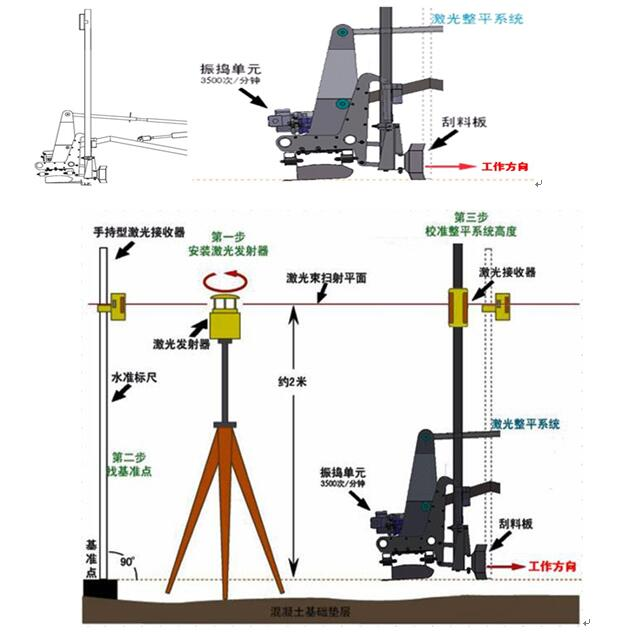 Figure 3.6 and Figure 3.7 The technical features of the machine