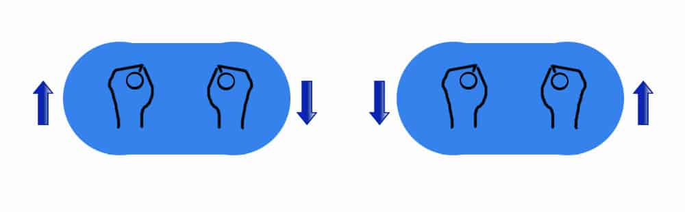 Turn clockwise and counter-clockwise